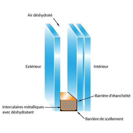 Verres et miroirs vos mesures for Fenetre double vitrage isolation phonique